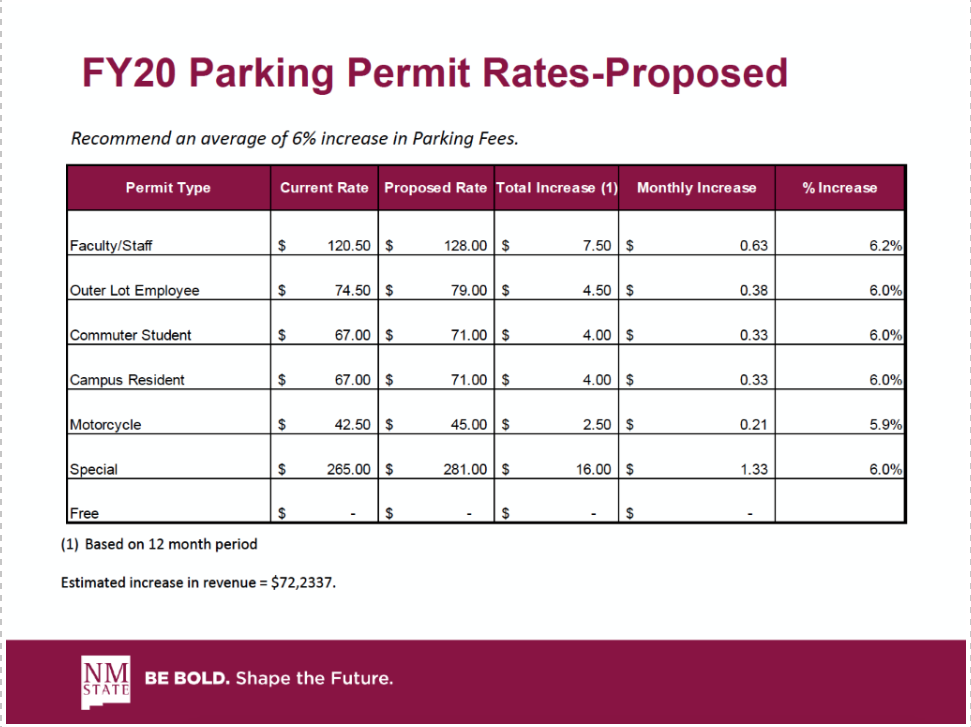FY20 Parking Permit Rates Proposed
