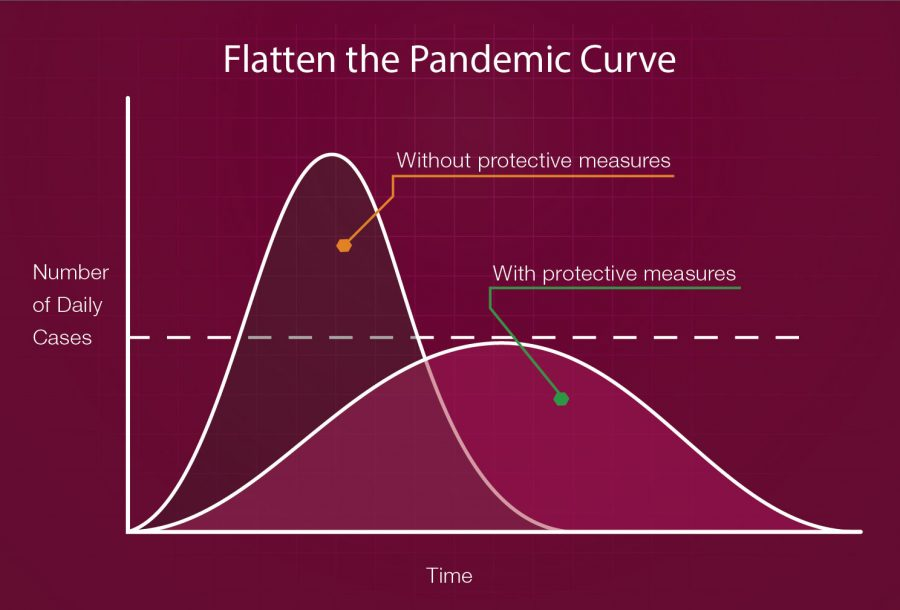 This graph shows how putting protective measures in place can lower the number of COVID-19 cases.
