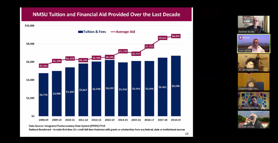 Graphic shows NMSU financial aid has topped average tuition over the last decade. (Courtesy Photo)