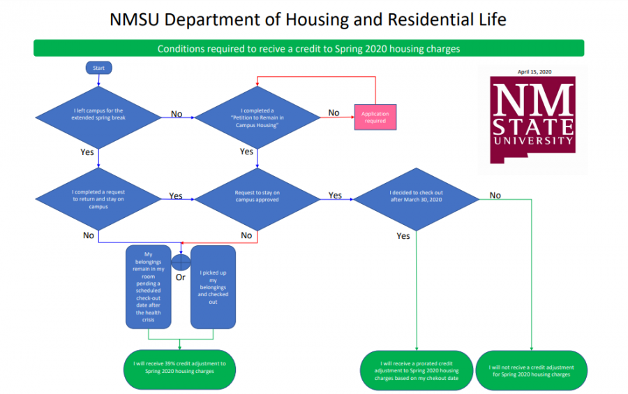 NMSU released a flow chart for student residents to determine whether they will receive a housing credit. Chart courtesy NMSU.