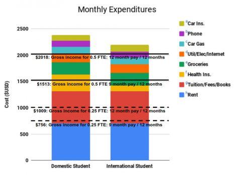 Op-Ed: NMSU fails to provide basic needs to graduate workers
